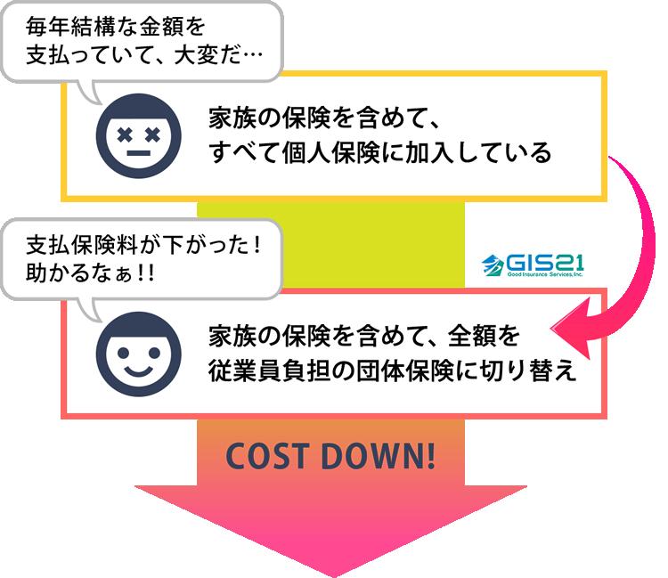 全額を従業員負担の団体保険に切り替え→保険料が下がった!